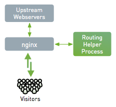 Howto create an NGINX module that hooks into upstream